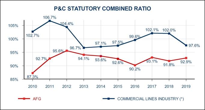 chart-pcstatcombinedratio.jpg