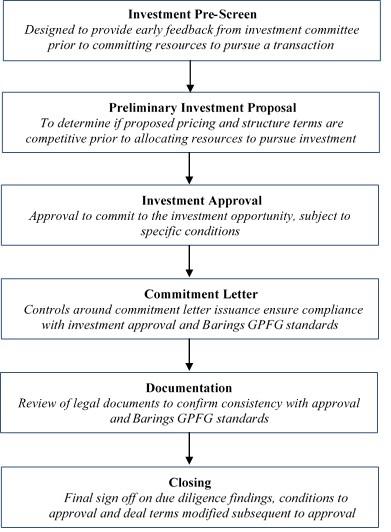 investmentprocess2a021a.jpg