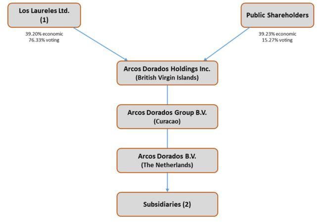 corporatestructurechart.jpg