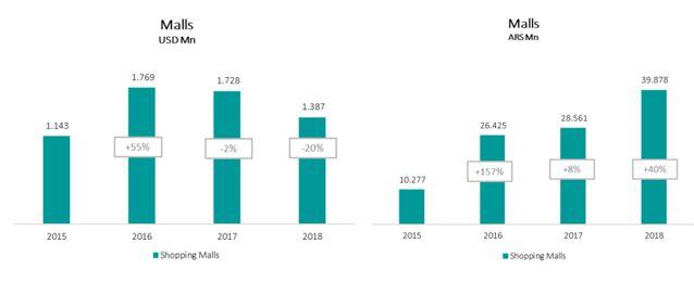 Irsa Investments & Representations 20F 2018 Annual report   CDOR Filing