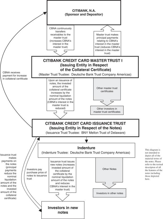 Citibank Credit Card Master Trust I logo