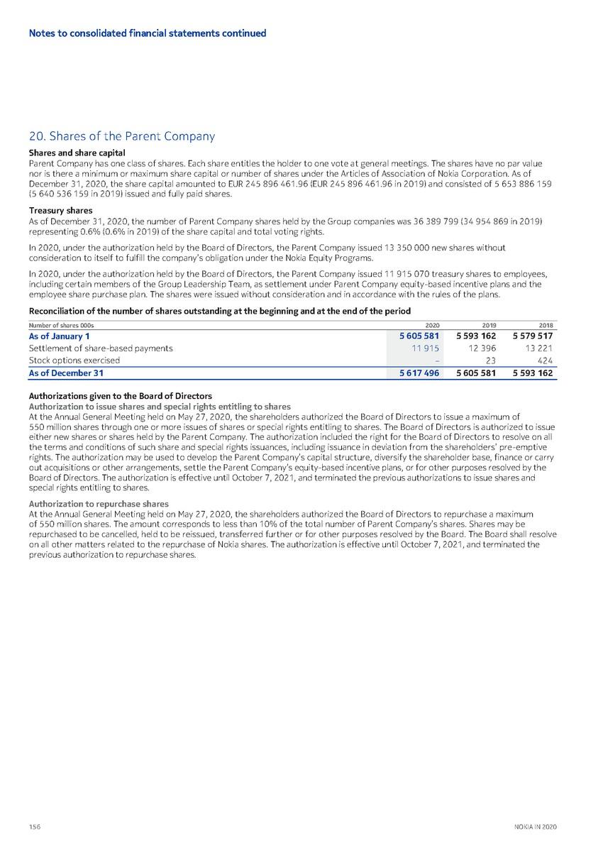precvt_1_nokia_annual_report_2020_english 1_page_158.jpg