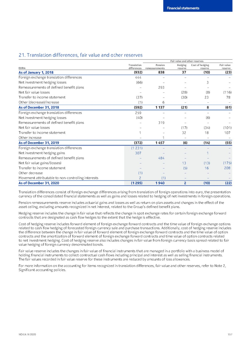 precvt_1_nokia_annual_report_2020_english 1_page_159.jpg