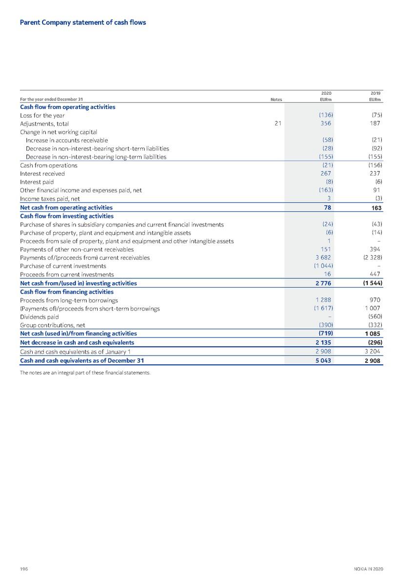 precvt_1_nokia_annual_report_2020_english 1_page_198.jpg