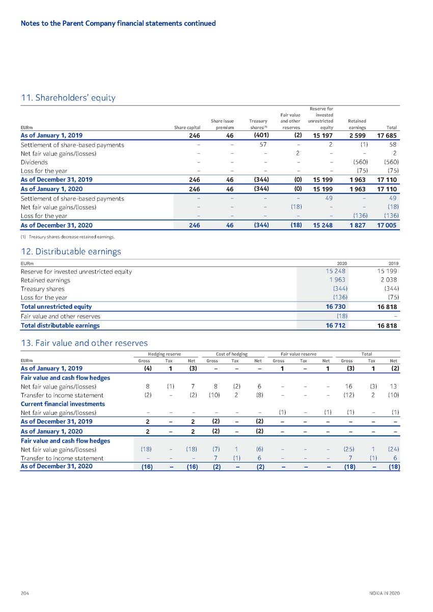 precvt_1_nokia_annual_report_2020_english 1_page_206.jpg
