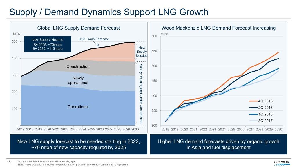 Cheniere Energy 8K Regulation FD Disclosure | LNG 18 Dec 18